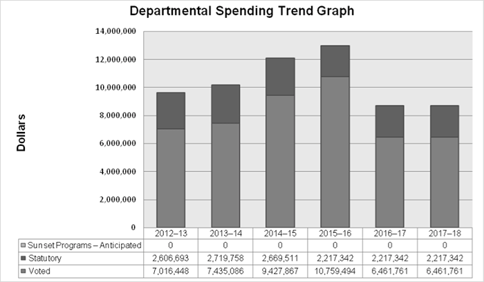 Spending Trend